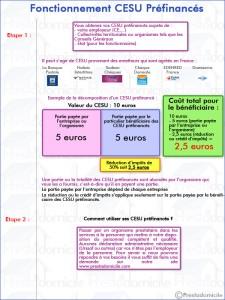 schema_fonctionnement_cesu_prefinances